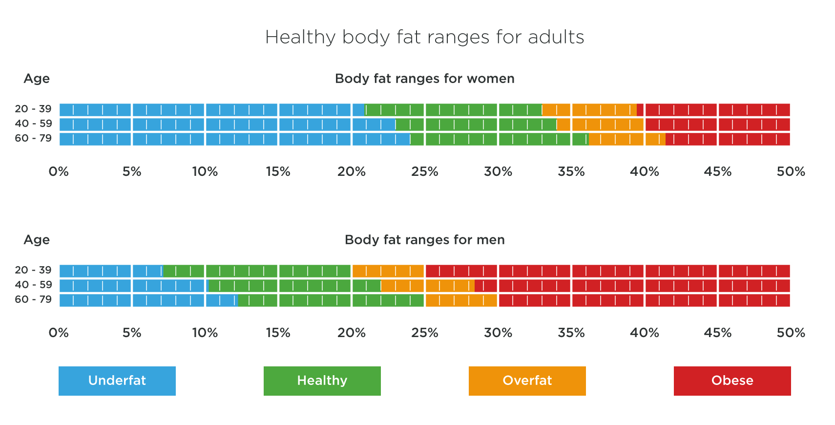Free weight loss calculators to try my bariatric life men are considered borderline at 25 body fat and clinically obese at 30 women are borderline at 30 body fat and clinically obese at 35 body fat geenschuldenfo Gallery